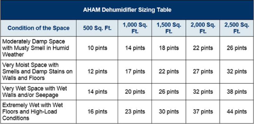 Best Dehumidifiers for 1000 sq ft sizing chart