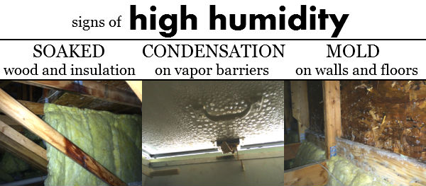 Signs of high humidity
