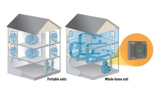 a 3d illustration of how the best whole house steam humidifier works